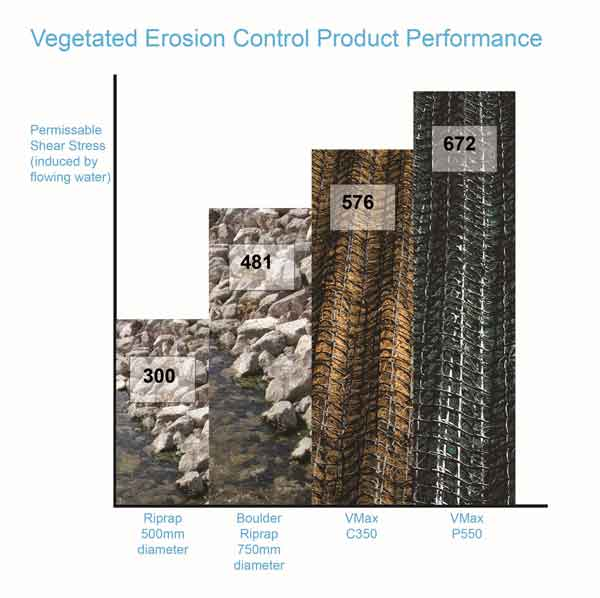 Vegetated performance graph