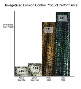 performance graph unvegetated VMax erosion control